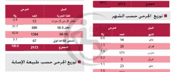 إحصائيات للجرحى حسب وزارة الصحة 2012